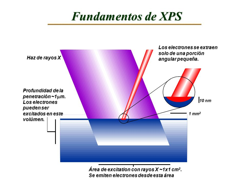 Fundamentos de XPS Los electrones se extraen solo de una porción angular pequeña. Haz de rayos X. Profundidad de la penetración ~1mm.