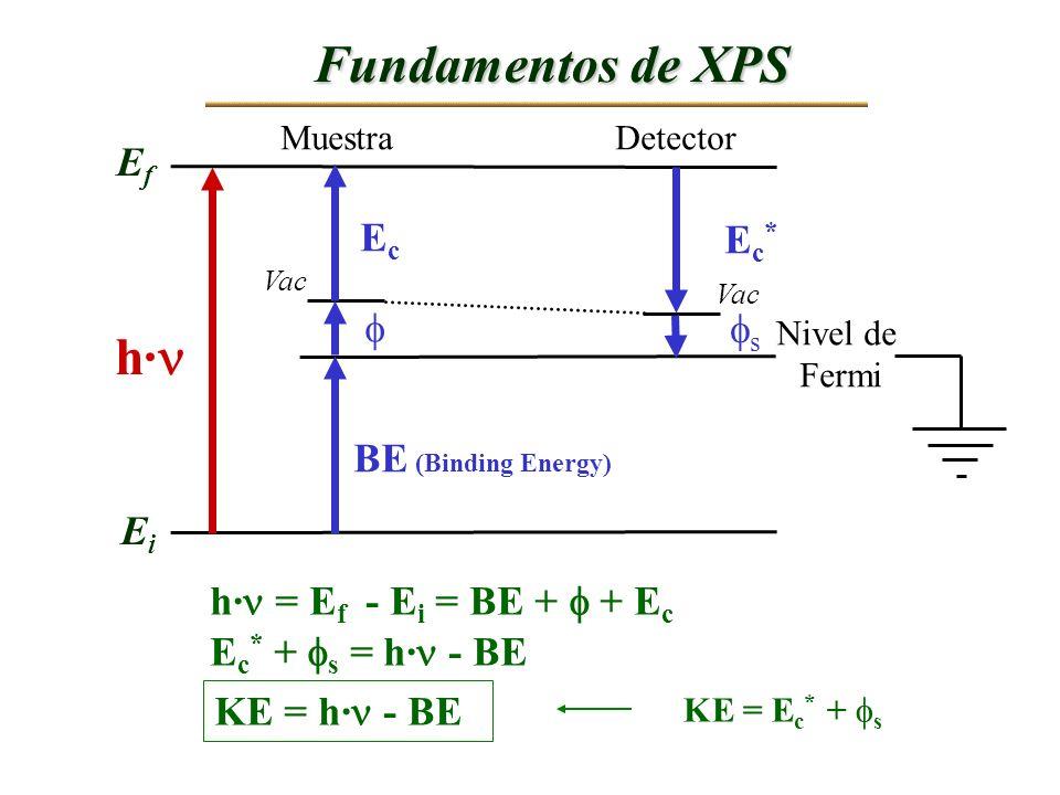 Fundamentos de XPS h· Ef Ec Ec*  s BE (Binding Energy) Ei