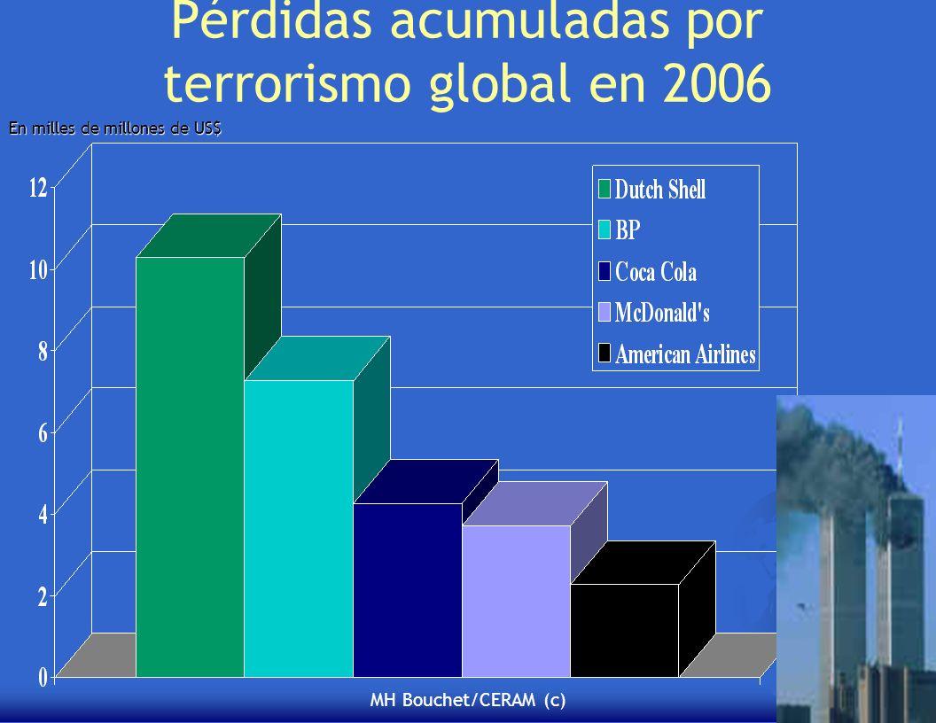 Pérdidas acumuladas por terrorismo global en 2006