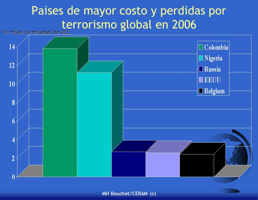 Paises de mayor costo y perdidas por terrorismo global en 2006