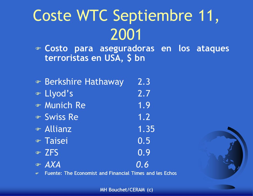 Coste WTC Septiembre 11, 2001 Costo para aseguradoras en los ataques terroristas en USA, $ bn. Berkshire Hathaway 2.3.