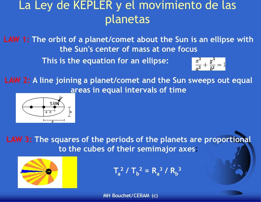 La Ley de KEPLER y el movimiento de las planetas