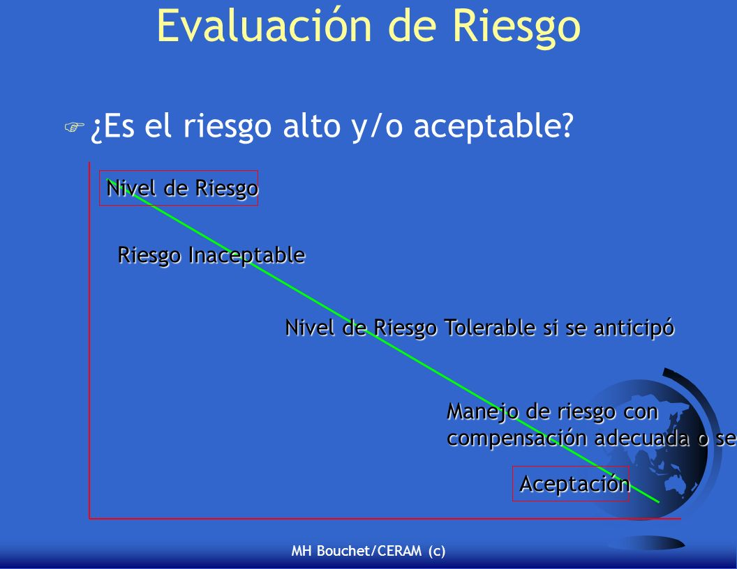 Evaluación de Riesgo ¿Es el riesgo alto y/o aceptable Nivel de Riesgo