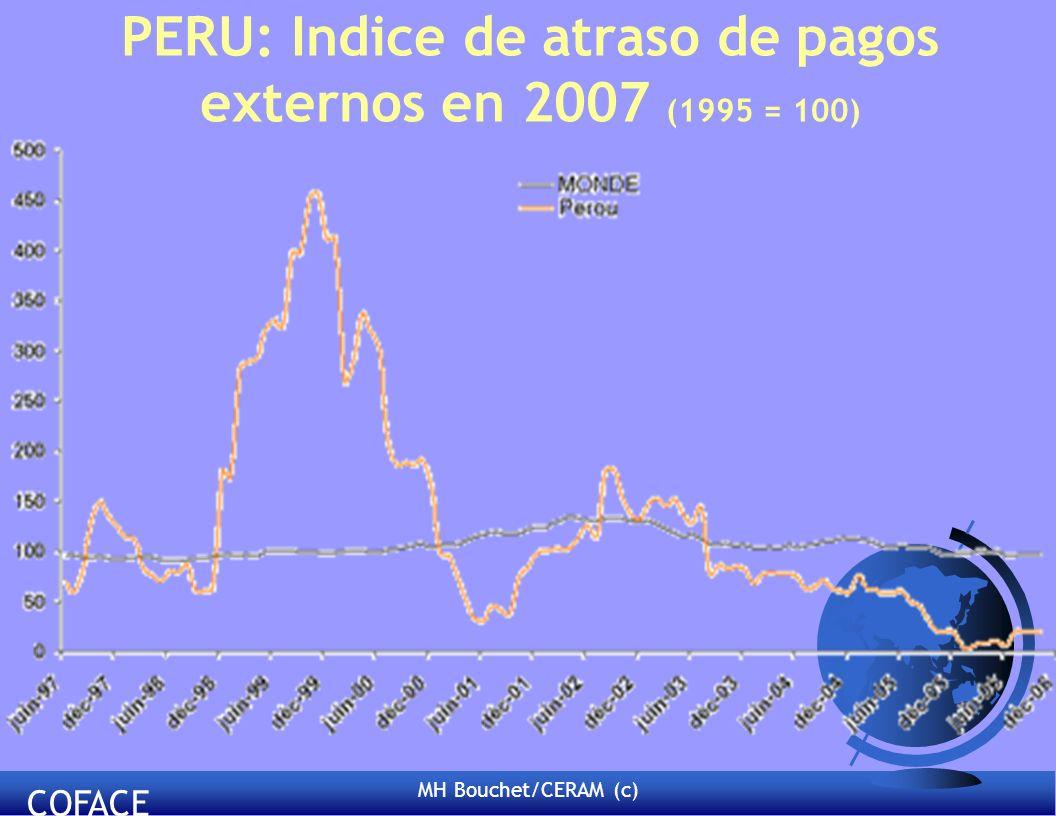 PERU: Indice de atraso de pagos externos en 2007 (1995 = 100)