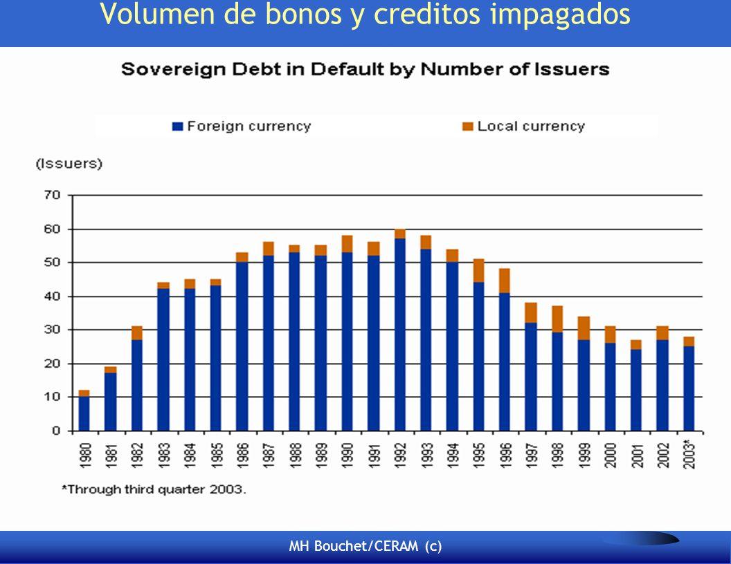 Volumen de bonos y creditos impagados