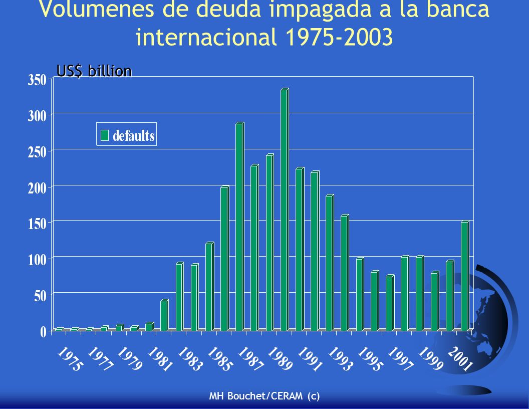 Volumenes de deuda impagada a la banca internacional 1975-2003