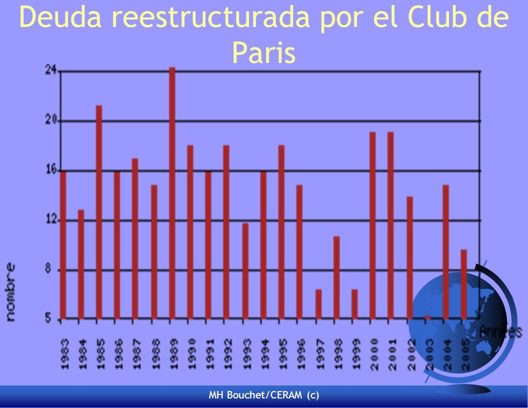 Deuda reestructurada por el Club de Paris