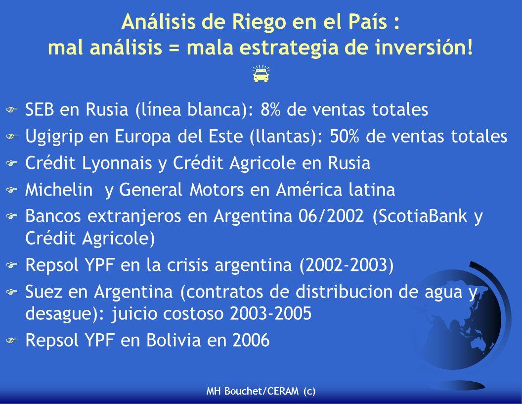 Análisis de Riego en el País : mal análisis = mala estrategia de inversión! 