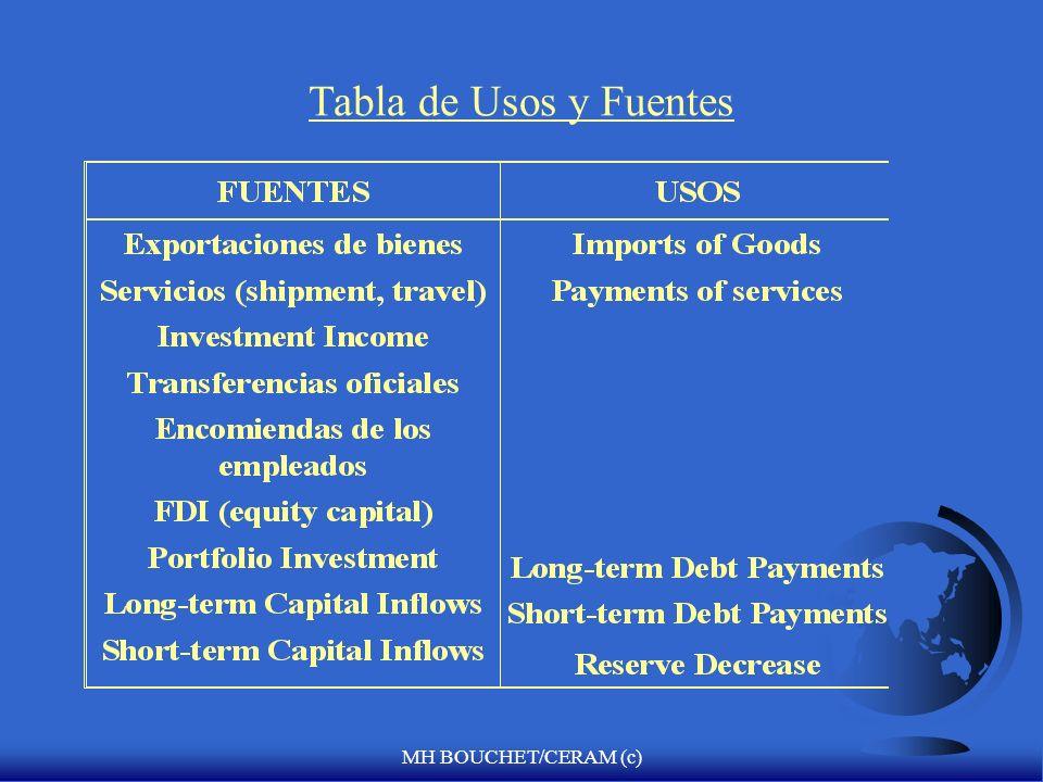 Tabla de Usos y Fuentes MH BOUCHET/CERAM (c)