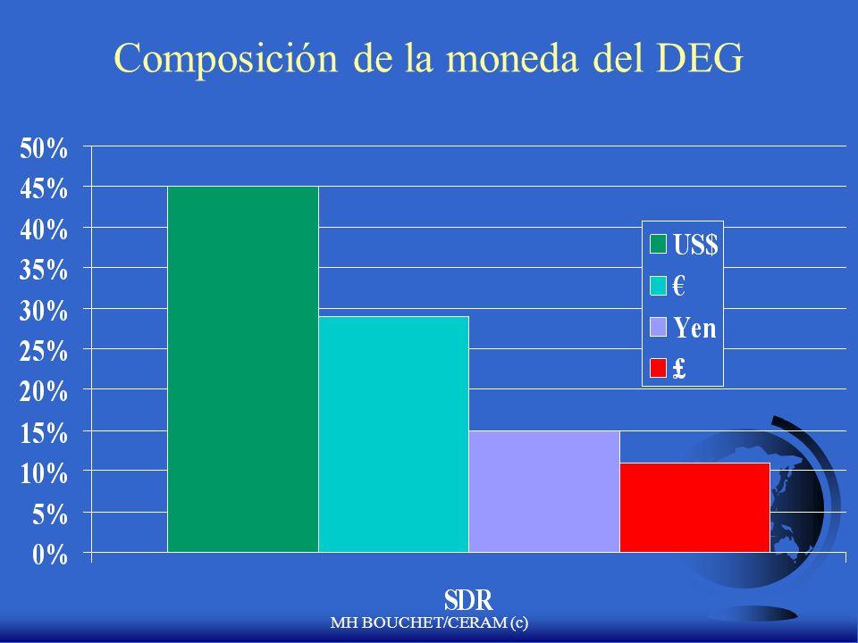 Composición de la moneda del DEG