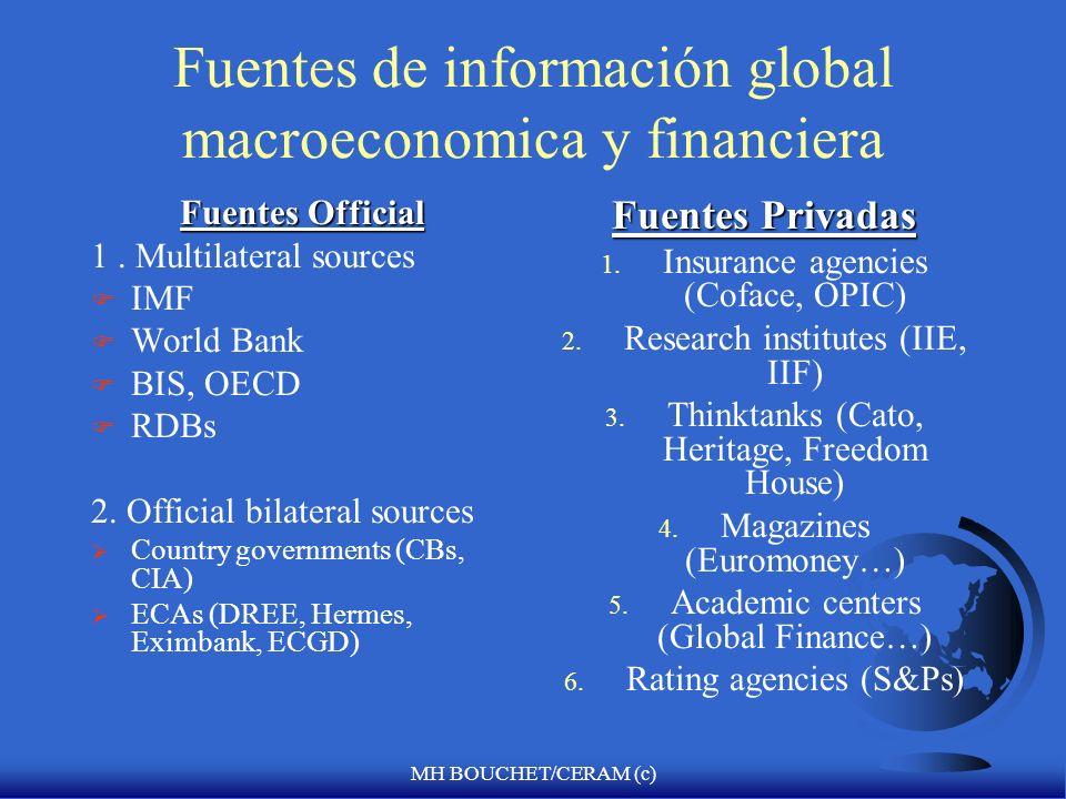 Fuentes de información global macroeconomica y financiera