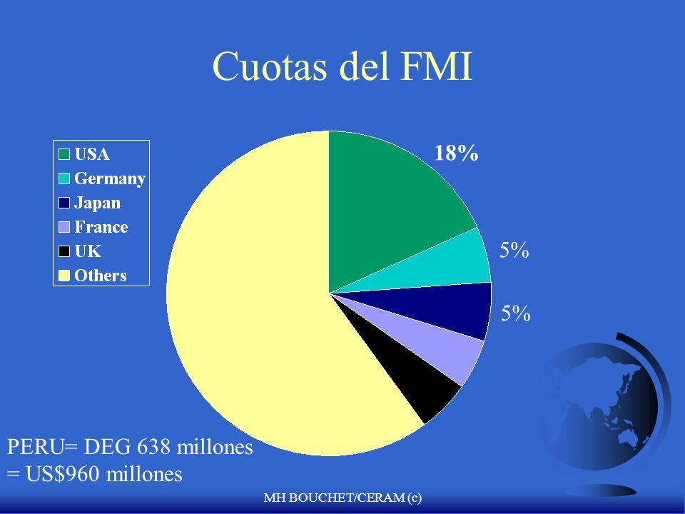 Cuotas del FMI 18% 5% 5% PERU= DEG 638 millones = US$960 millones