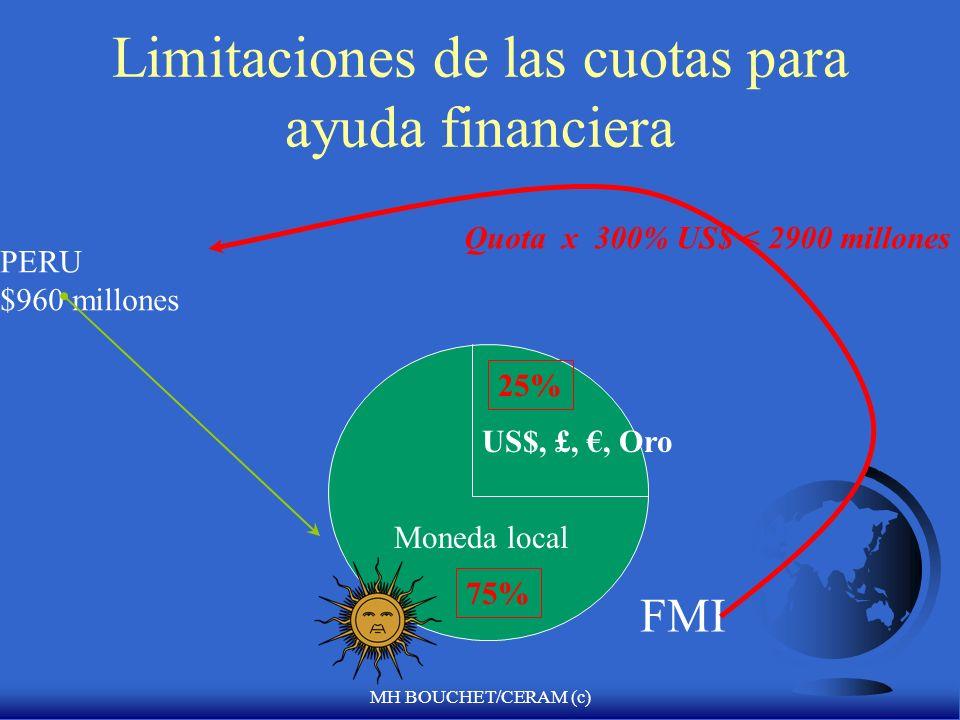 Limitaciones de las cuotas para ayuda financiera