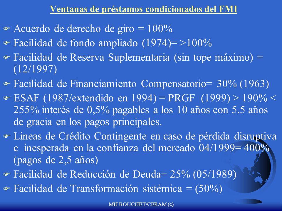 Ventanas de préstamos condicionados del FMI