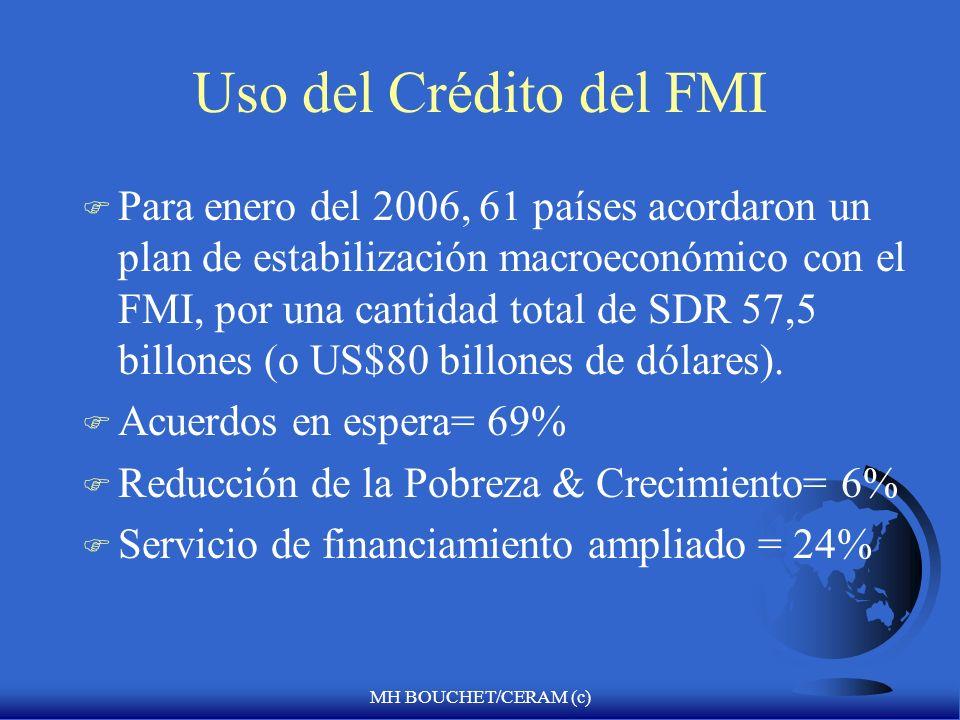 Uso del Crédito del FMI