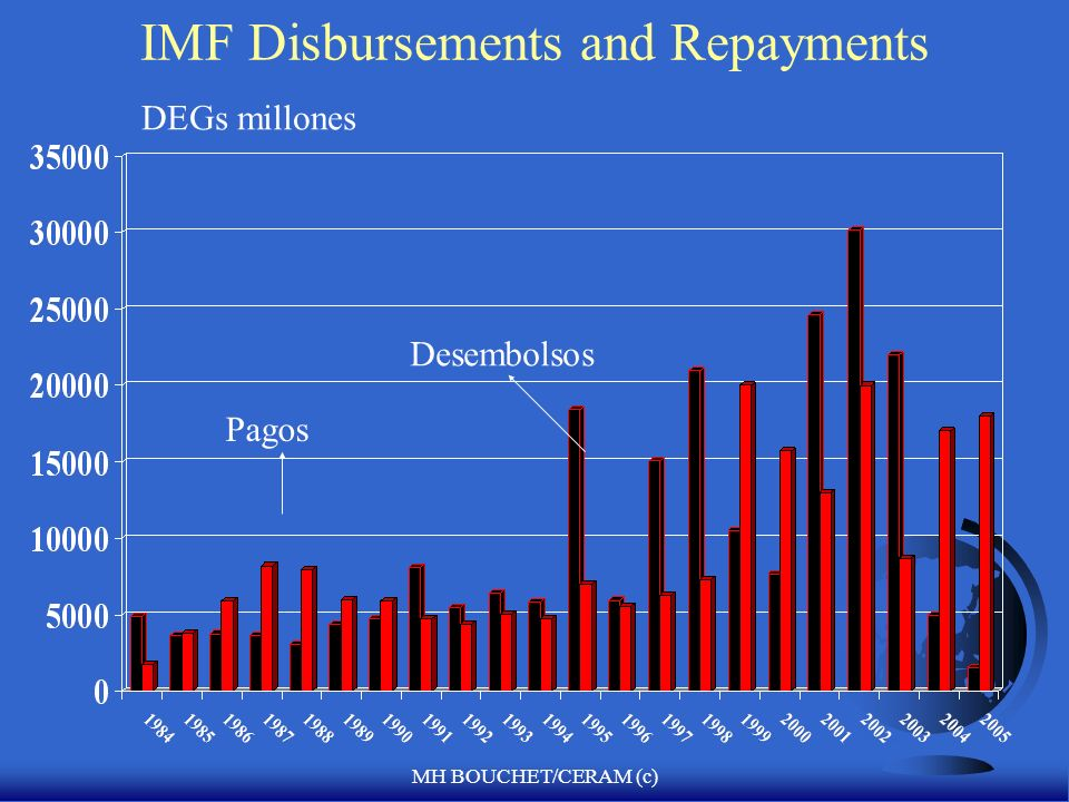 IMF Disbursements and Repayments