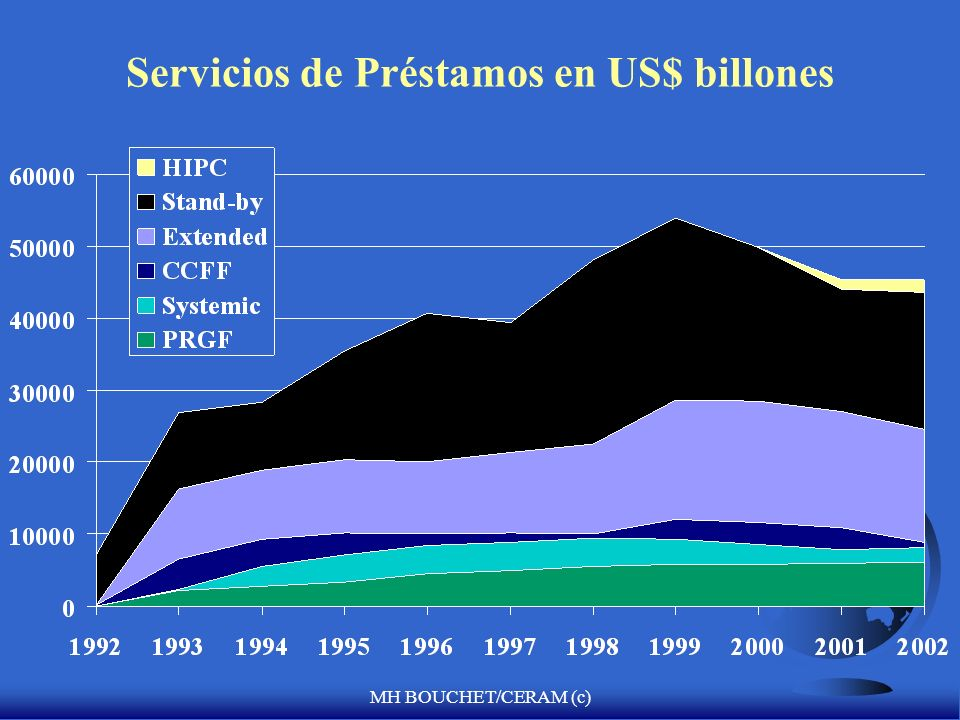Servicios de Préstamos en US$ billones