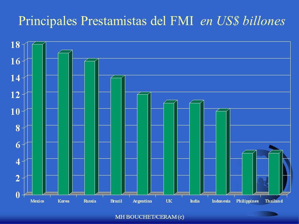 Principales Prestamistas del FMI en US$ billones