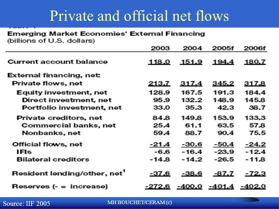 Private and official net flows
