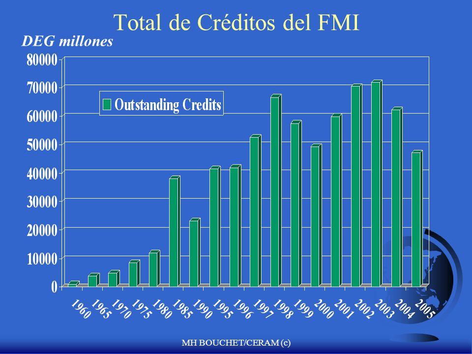 Total de Créditos del FMI