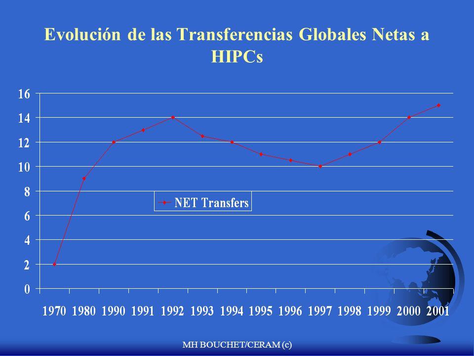 Evolución de las Transferencias Globales Netas a HIPCs