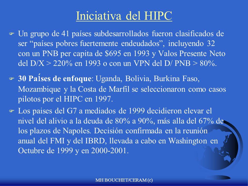 Iniciativa del HIPC