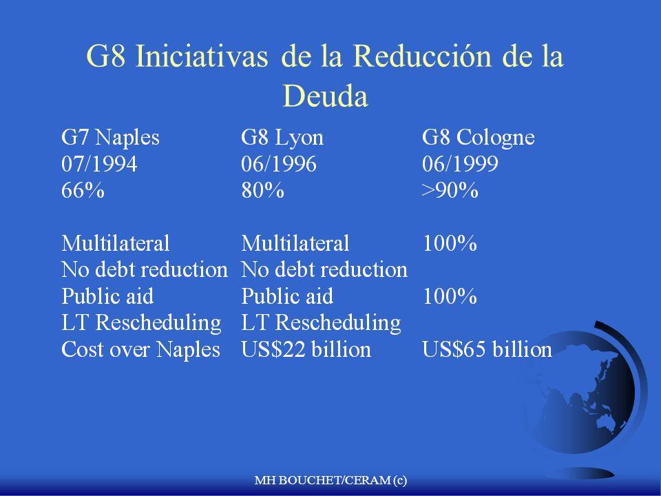 G8 Iniciativas de la Reducción de la Deuda