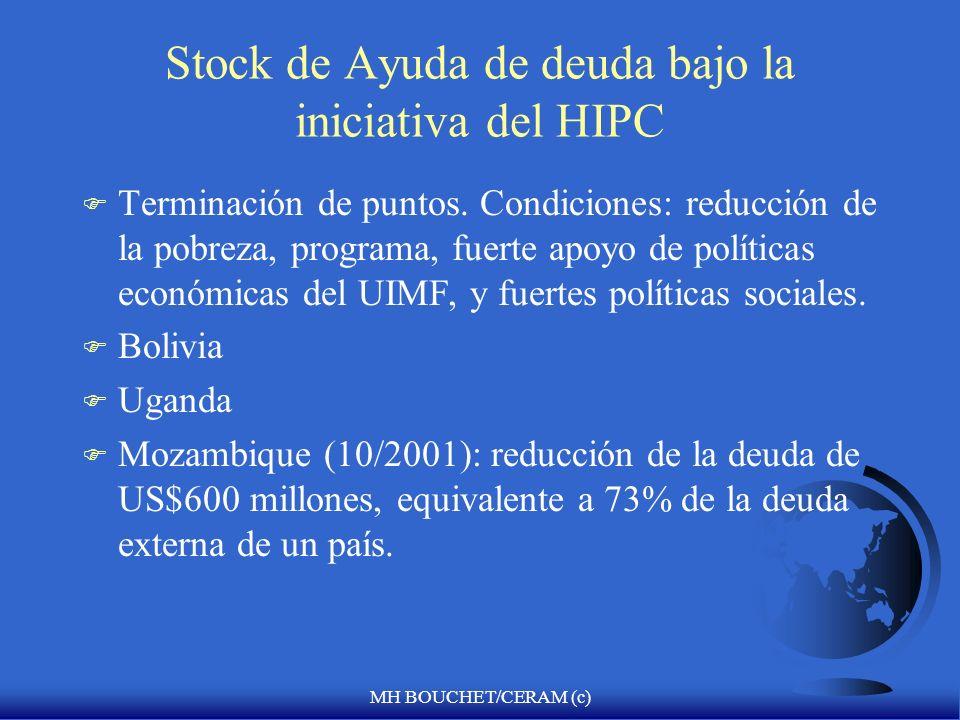 Stock de Ayuda de deuda bajo la iniciativa del HIPC