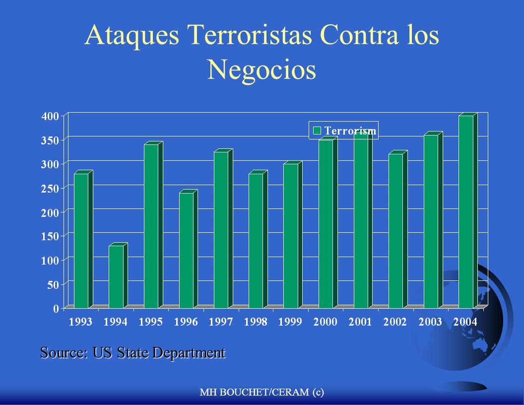 Ataques Terroristas Contra los Negocios