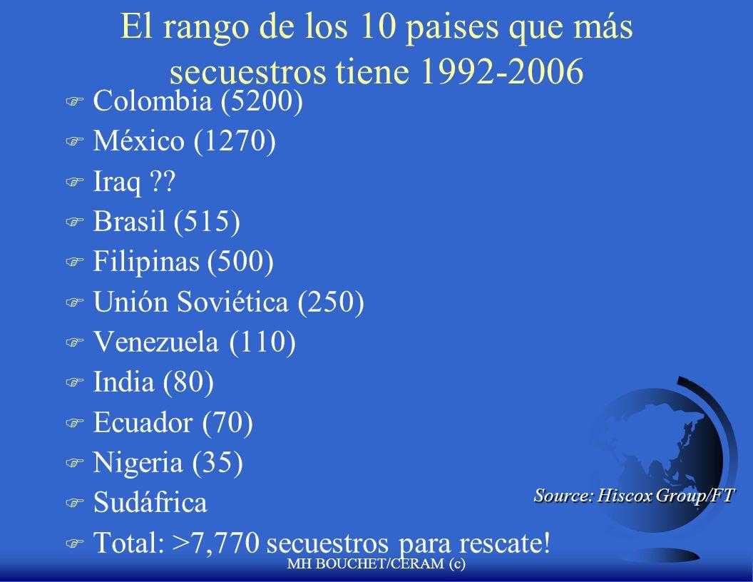 El rango de los 10 paises que más secuestros tiene 1992-2006