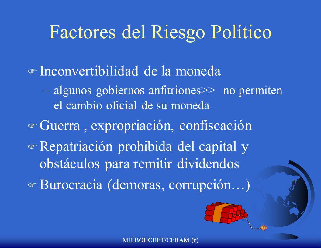 Factores del Riesgo Político