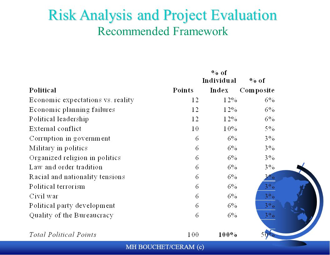 Risk Analysis and Project Evaluation Recommended Framework