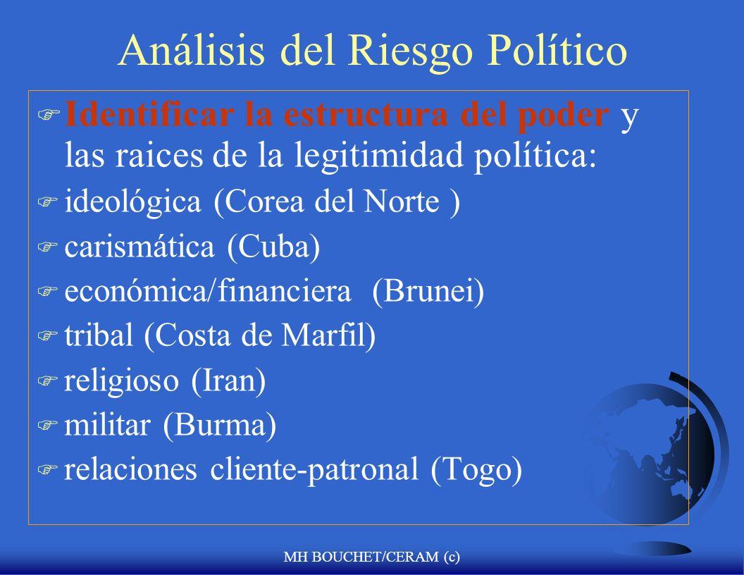 Análisis del Riesgo Político