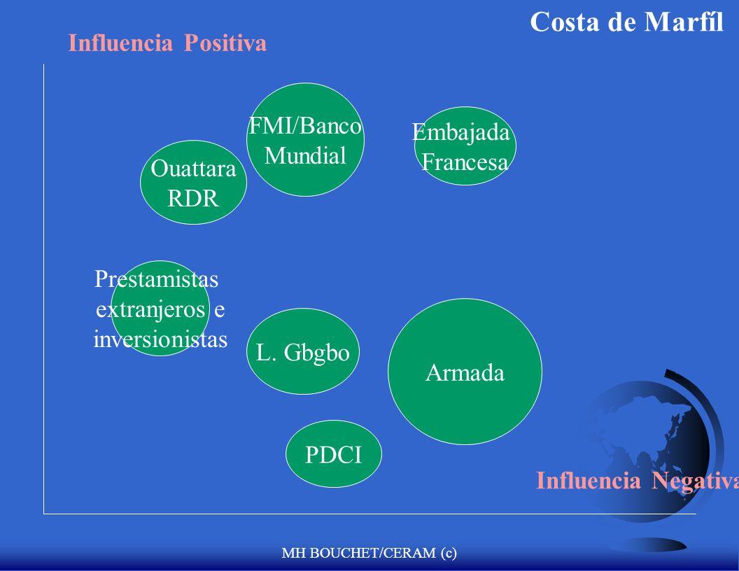 Costa de Marfíl Influencia Positiva FMI/Banco Mundial Embajada