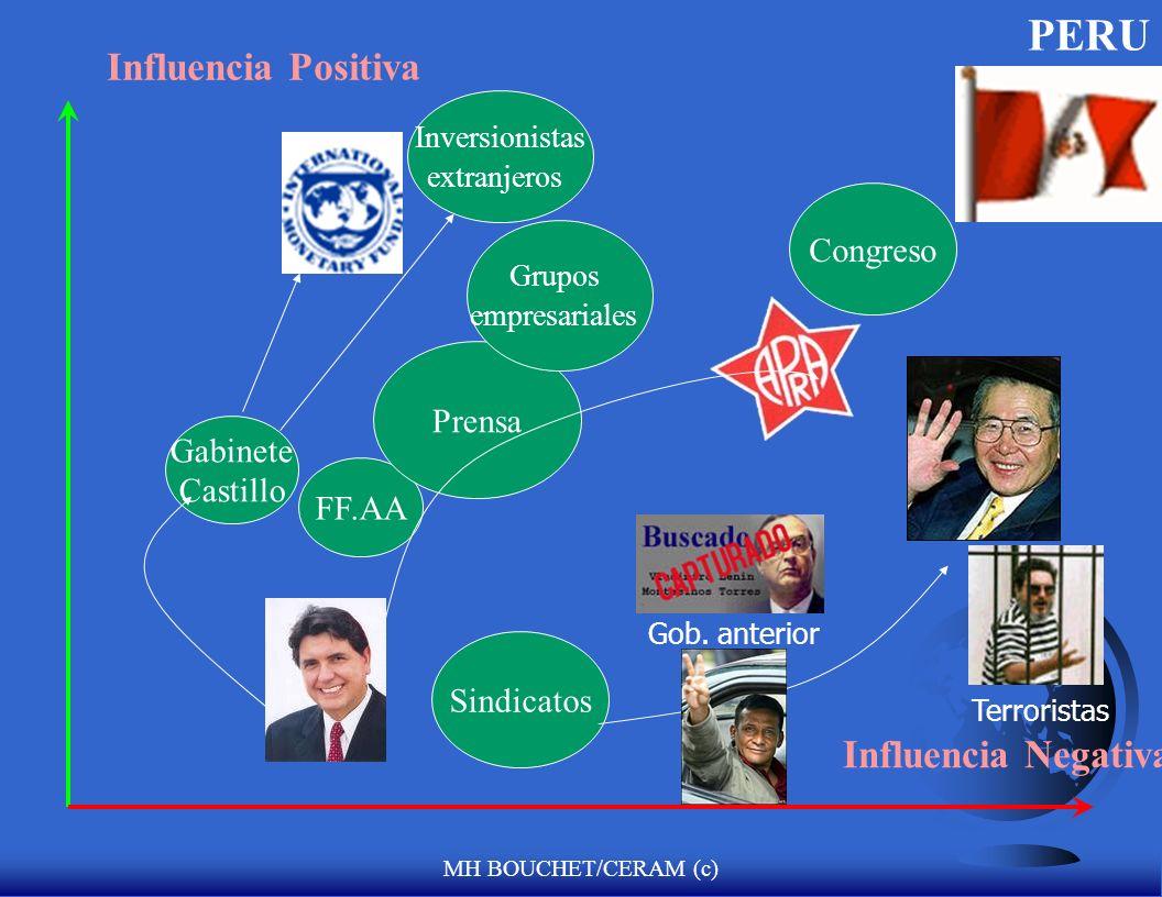 PERU Influencia Positiva Influencia Negativa Congreso Prensa Gabinete