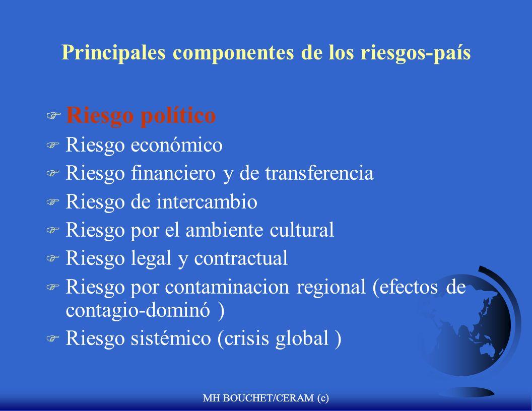 Principales componentes de los riesgos-país