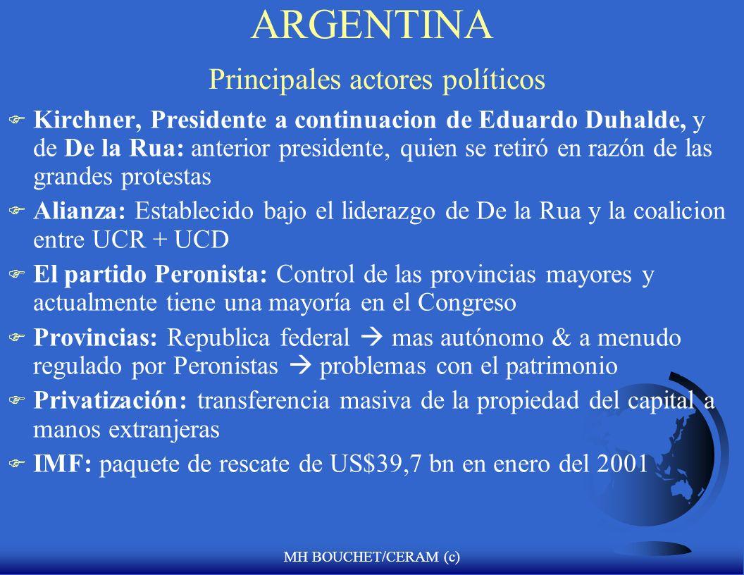 ARGENTINA Principales actores políticos