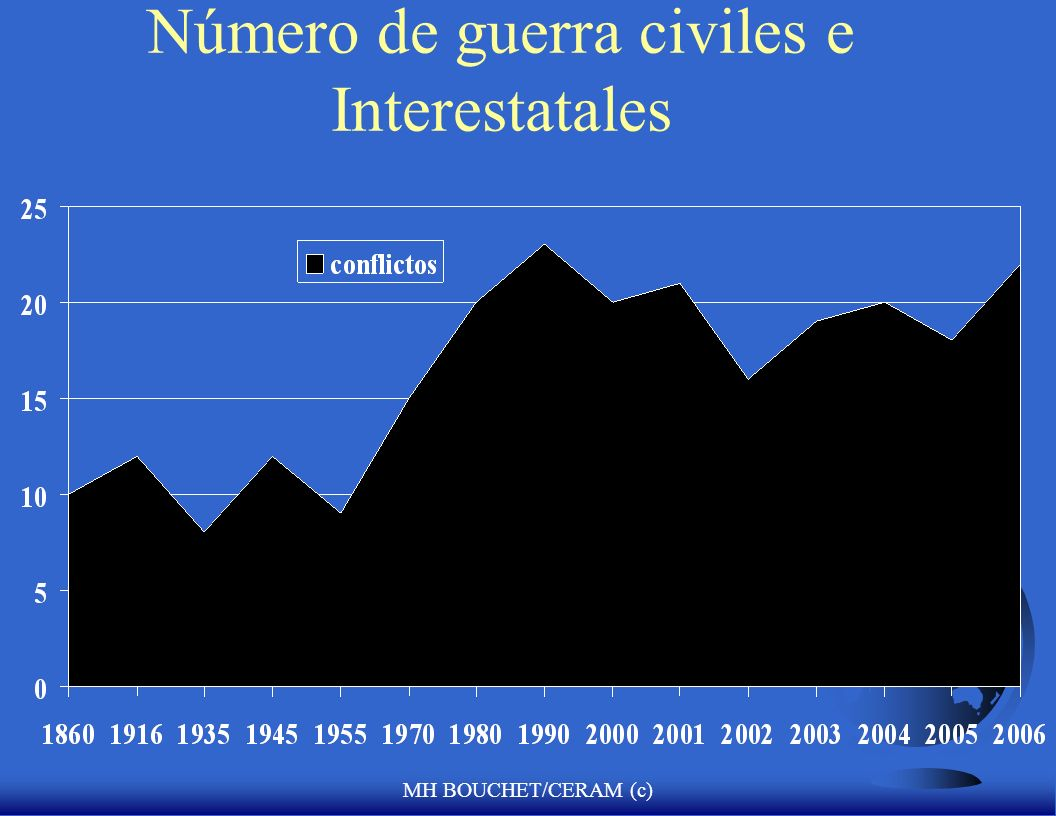 Número de guerra civiles e Interestatales