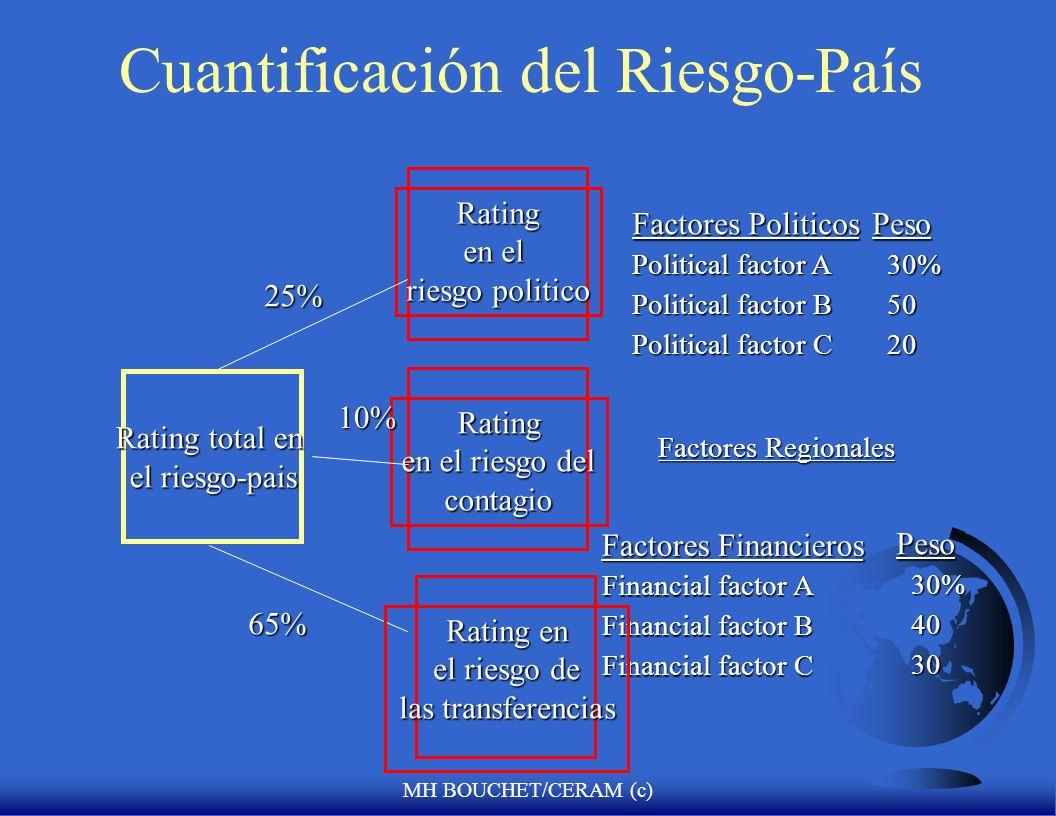 Cuantificación del Riesgo-País