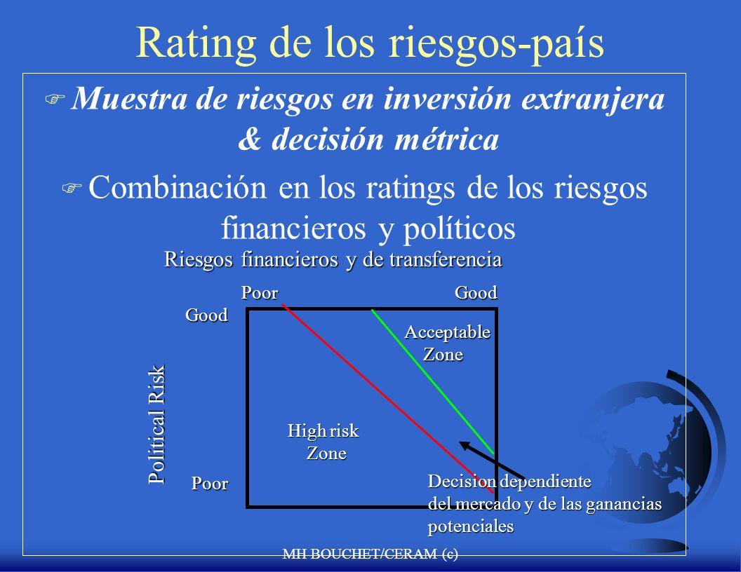 Rating de los riesgos-país