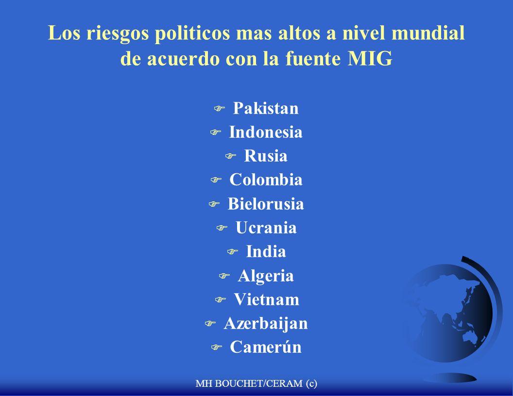 Los riesgos politicos mas altos a nivel mundial de acuerdo con la fuente MIG