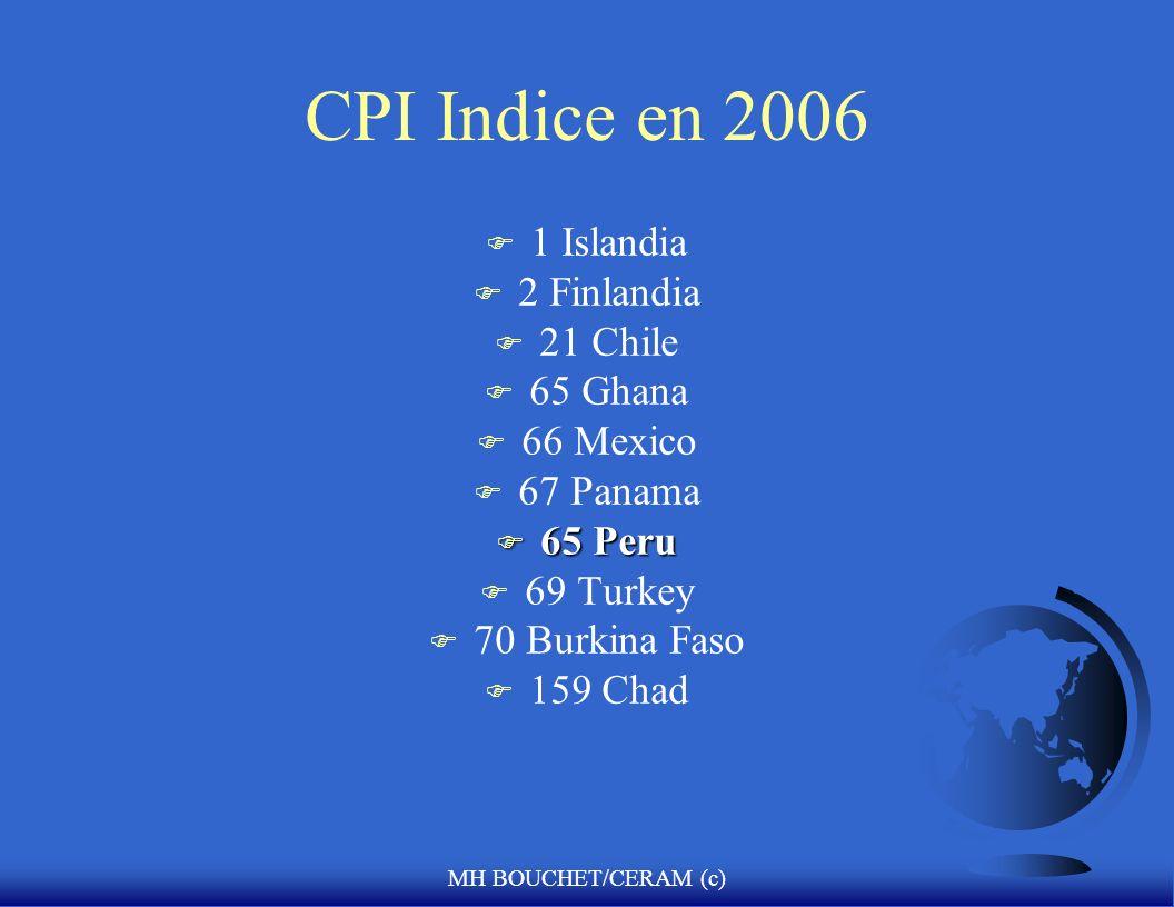 CPI Indice en 2006 1 Islandia 2 Finlandia 21 Chile 65 Ghana 66 Mexico