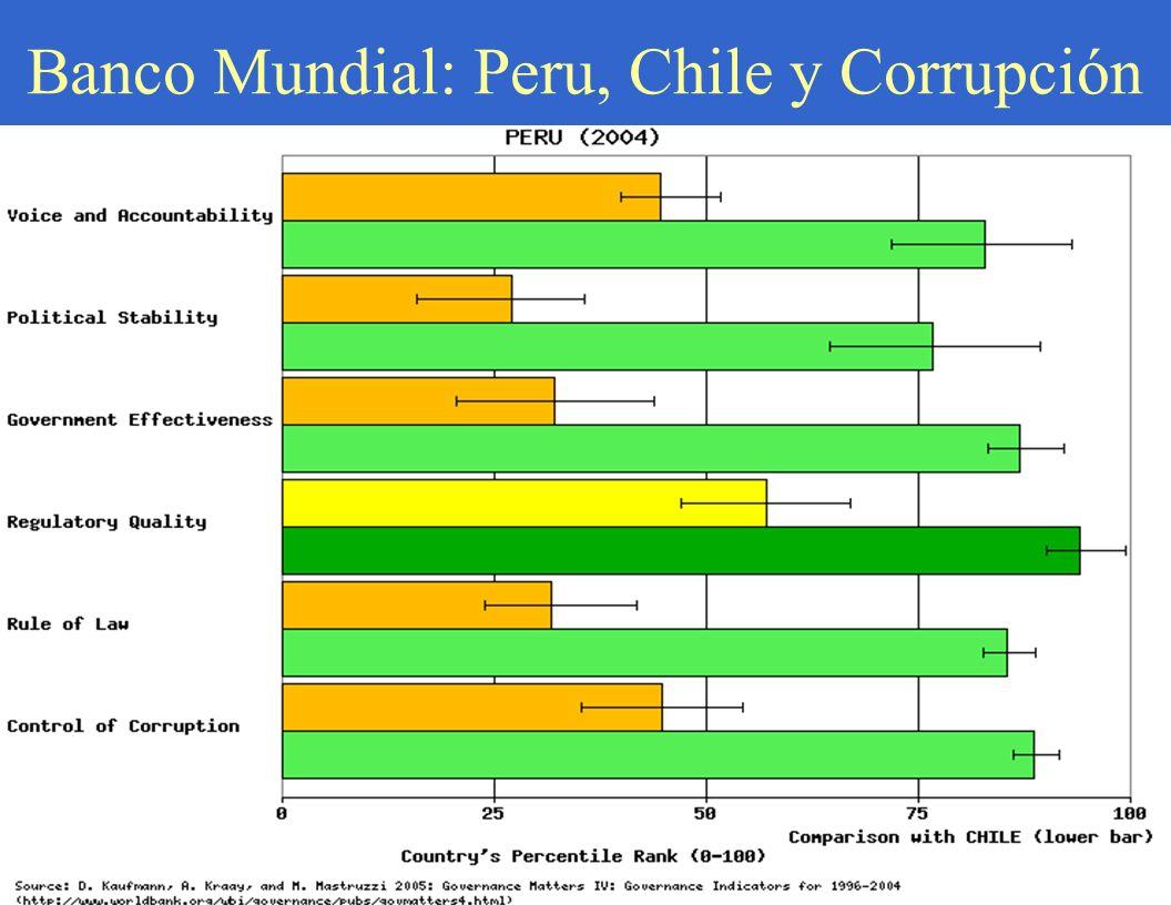 Banco Mundial: Peru, Chile y Corrupción