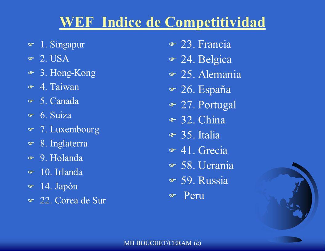 WEF Indice de Competitividad