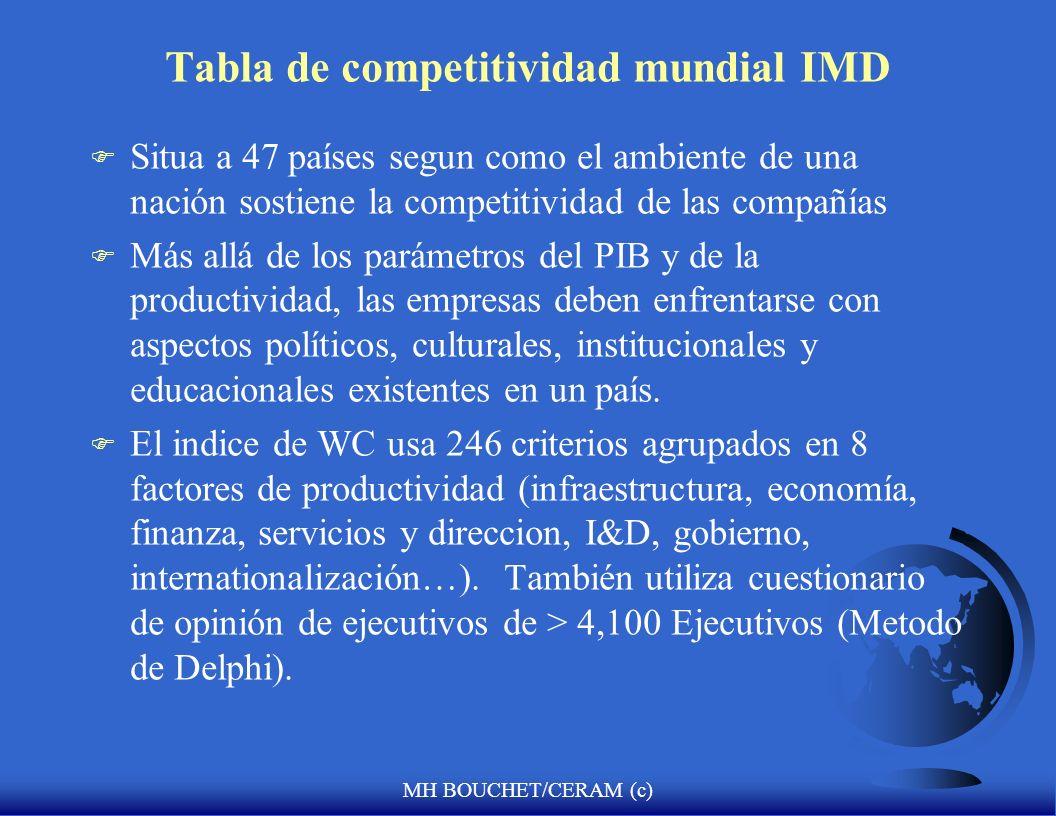 Tabla de competitividad mundial IMD