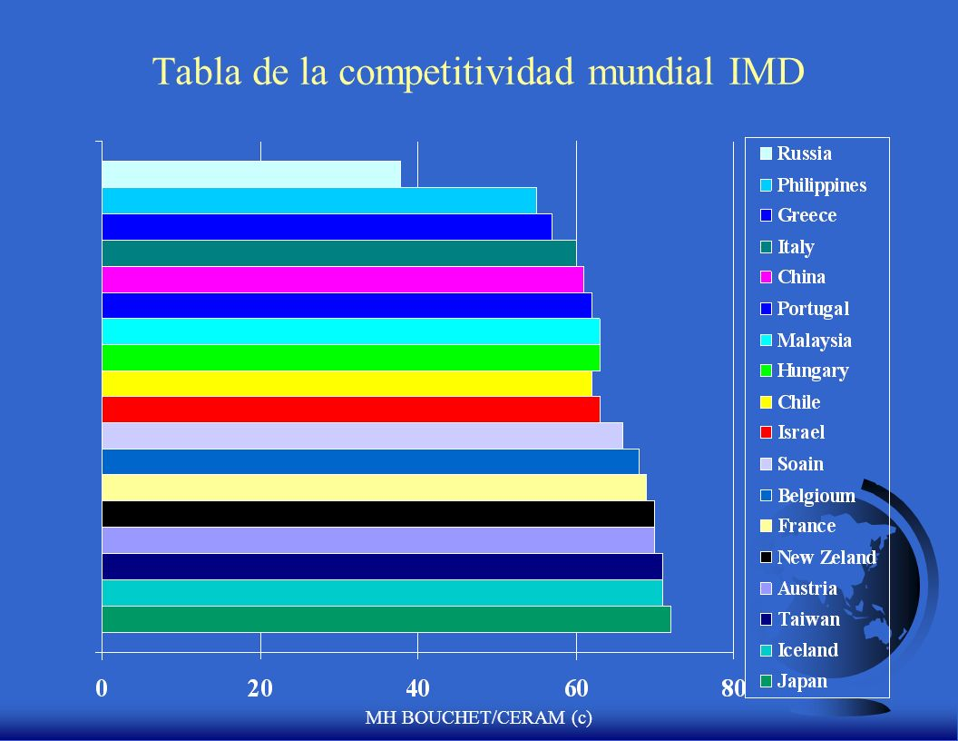 Tabla de la competitividad mundial IMD