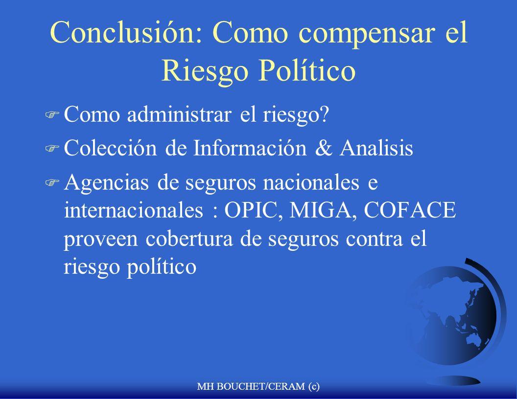 Conclusión: Como compensar el Riesgo Político