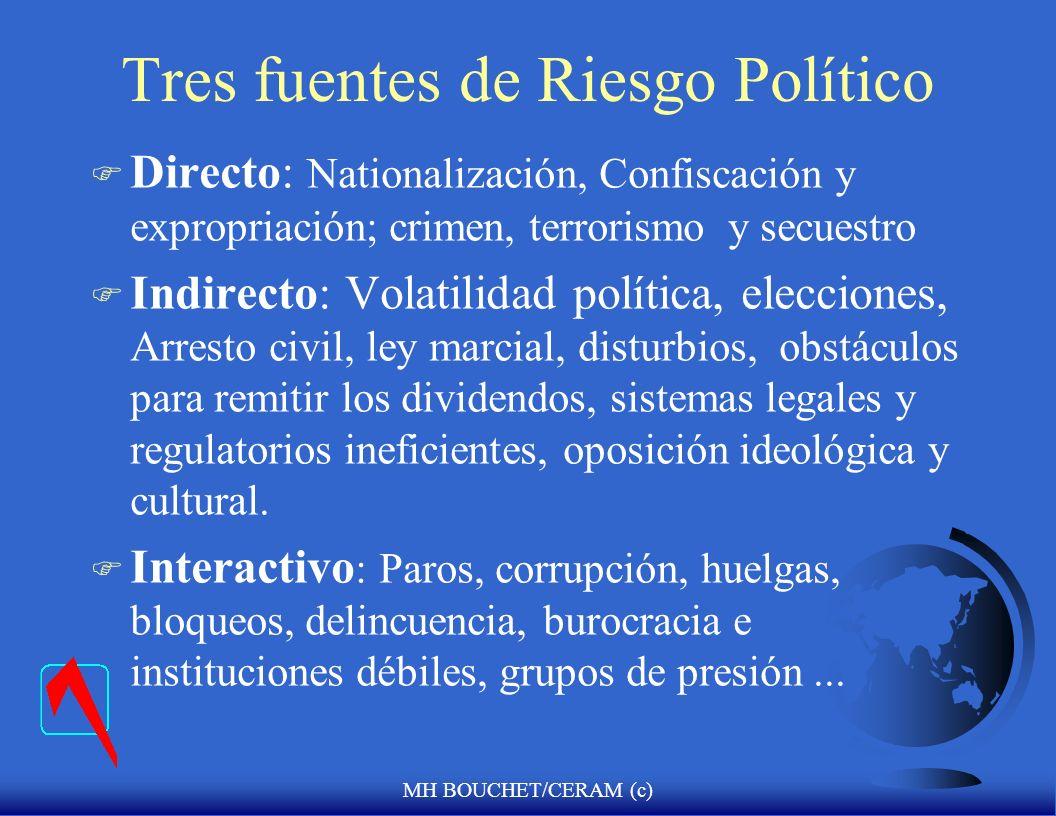 Tres fuentes de Riesgo Político
