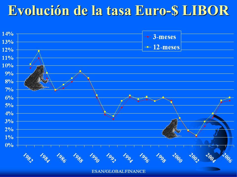 Evolución de la tasa Euro-$ LIBOR