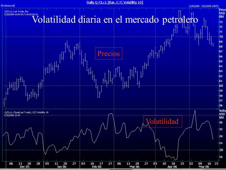 Volatilidad diaria en el mercado petrolero